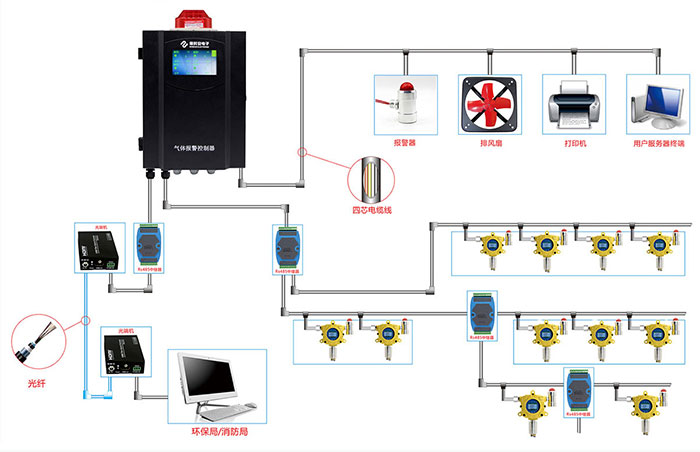 fire and gas detection system in oil and gas